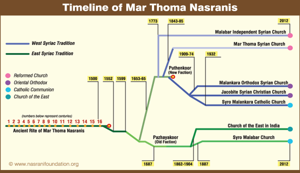 Historical Divisions of Nasranis (chart)